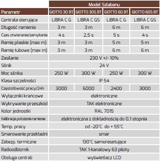 , Szlabany – BFT Giotto